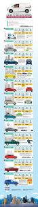 Infographic: Nero Global's Guide to Vancouver Drivers