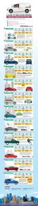 Nero Global Infographic: Guide to Vancouver Drivers