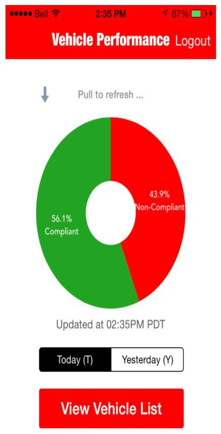 Vehicle performance data dashboard